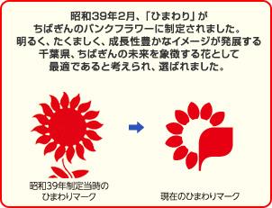 千葉銀行ひまわりマーク